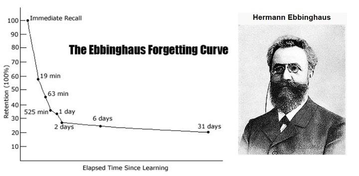Cách học giỏi, đường trí quên, Ebbinghaus